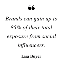 -Brands can gain up to 85% of their total exposure from social influencers.--Lisa Buyer